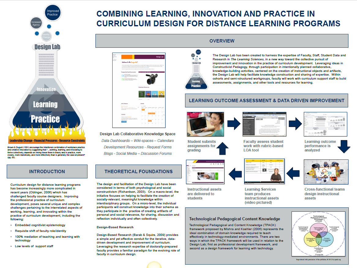 Design Lab: Combining Learning, Innovation and Practice in